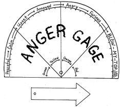 anger gage